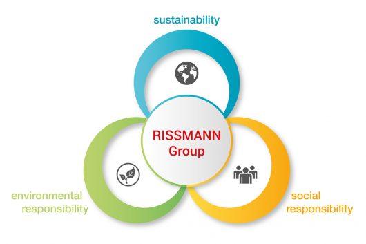 Rissmann-Responsibility